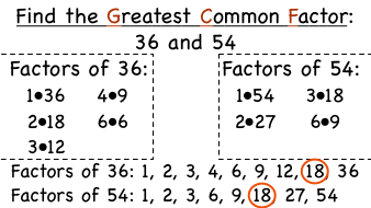 how to find the highest common factor of a fractions